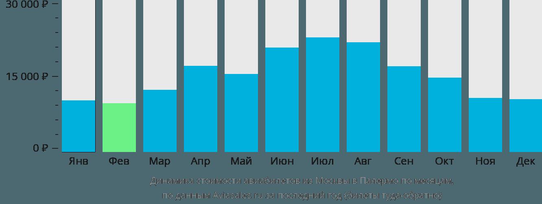 Динамика стоимости авиабилетов из Москвы в Палермо по месяцам
