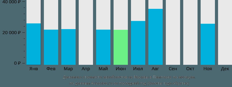 Динамика стоимости авиабилетов из Москвы в Памплону по месяцам