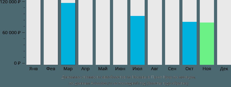 Динамика стоимости авиабилетов из Москвы в Пуэнт-Нуар по месяцам