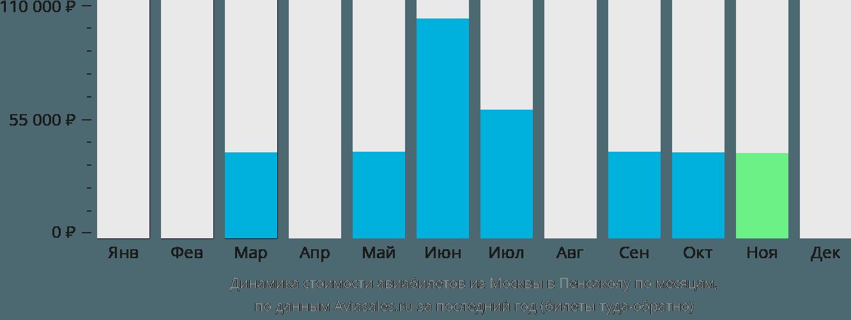 Динамика стоимости авиабилетов из Москвы в Пенсаколу по месяцам