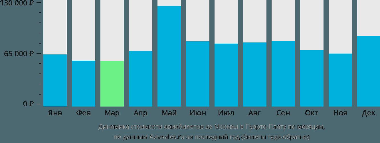 Динамика стоимости авиабилетов из Москвы в Пуэрто-Плату по месяцам