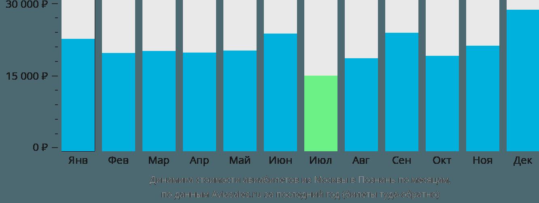 Динамика стоимости авиабилетов из Москвы в Познань по месяцам
