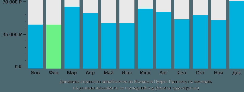 Динамика стоимости авиабилетов из Москвы в Пуэрто-Принсесу по месяцам
