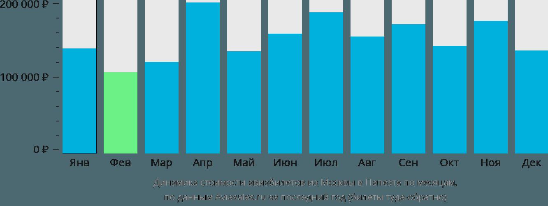 Динамика стоимости авиабилетов из Москвы в Папеэте по месяцам