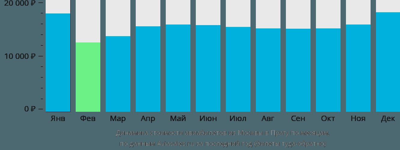 Динамика стоимости авиабилетов из Москвы в Прагу по месяцам