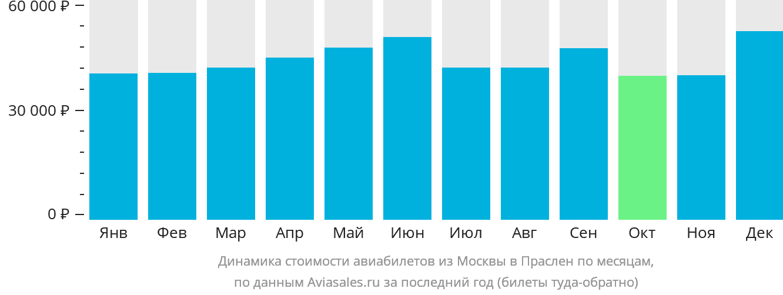Динамика стоимости авиабилетов из Москвы в Праслен по месяцам