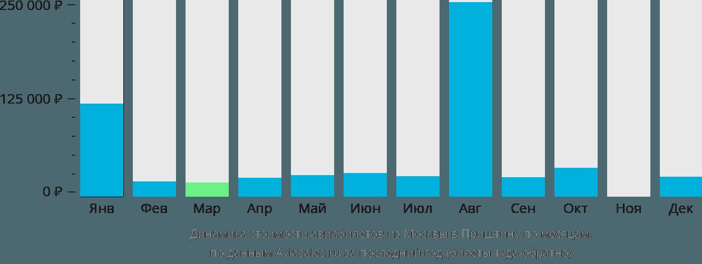 Динамика стоимости авиабилетов из Москвы в Приштину по месяцам