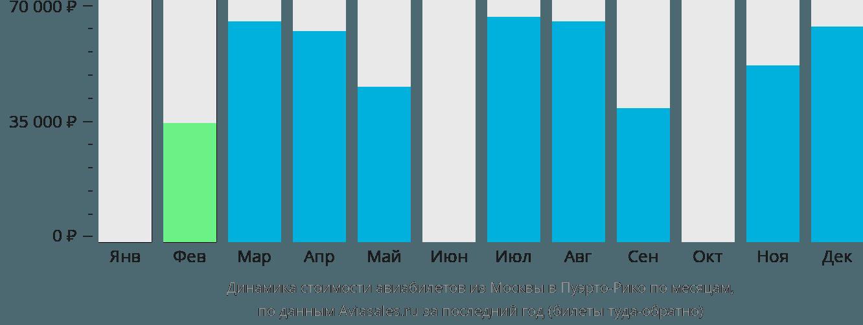 Динамика стоимости авиабилетов из Москвы в Пуэрто-Рико по месяцам