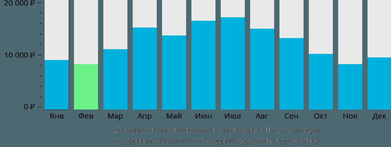 Динамика стоимости авиабилетов из Москвы в Пизу по месяцам