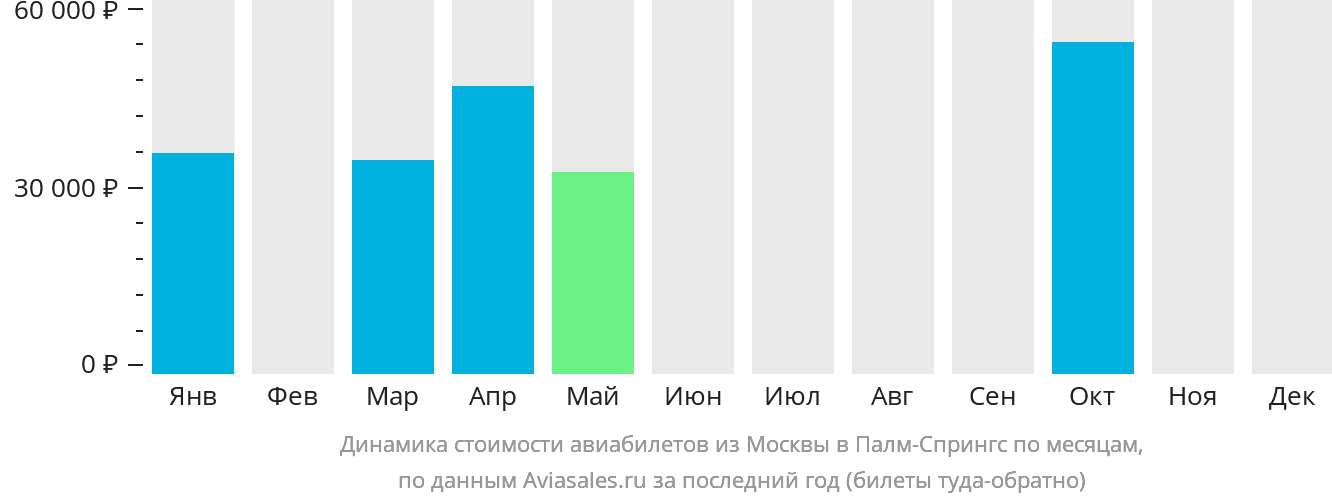 Динамика стоимости авиабилетов из Москвы в Палм-Спрингс по месяцам