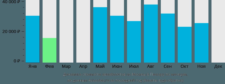 Динамика стоимости авиабилетов из Москвы в Пескару по месяцам
