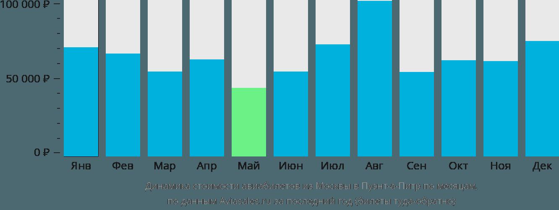 Динамика стоимости авиабилетов из Москвы в Пуэнт-а-Питр по месяцам