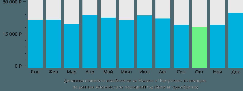 Динамика стоимости авиабилетов из Москвы в Португалию по месяцам