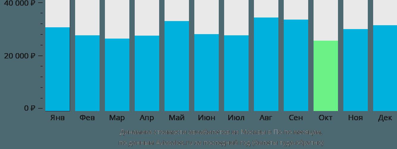 Динамика стоимости авиабилетов из Москвы в По по месяцам