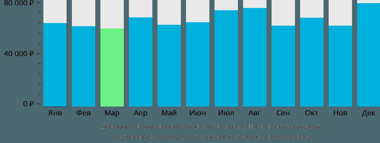 Динамика стоимости авиабилетов из Москвы в Пунта-Кану по месяцам