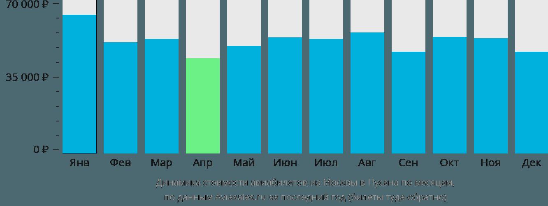 Динамика стоимости авиабилетов из Москвы в Пусана по месяцам