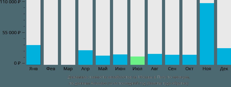 Динамика стоимости авиабилетов из Москвы в Пулу по месяцам