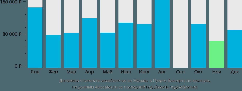 Динамика стоимости авиабилетов из Москвы в Пуэрто-Вальярту по месяцам