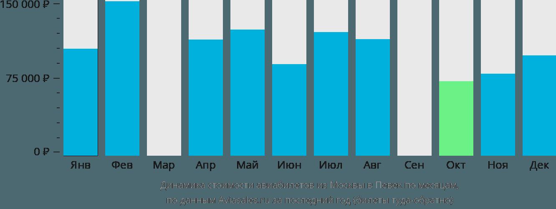 Динамика стоимости авиабилетов из Москвы в Певек по месяцам