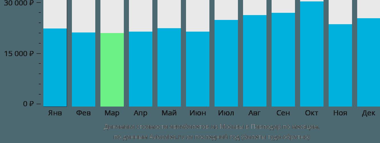 Динамика стоимости авиабилетов из Москвы в Павлодар по месяцам