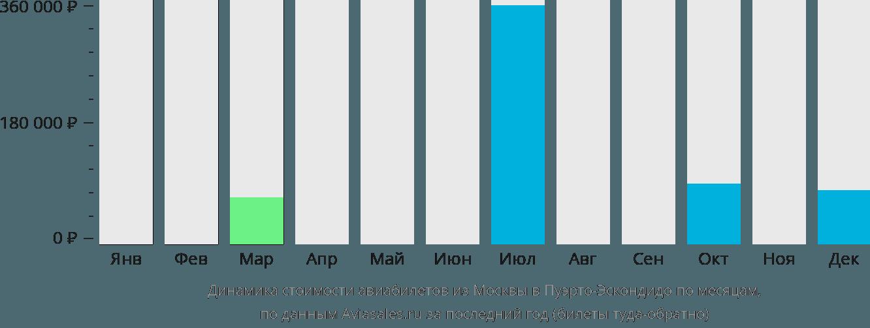 Динамика стоимости авиабилетов из Москвы в Пуэрто-Эскондидо по месяцам