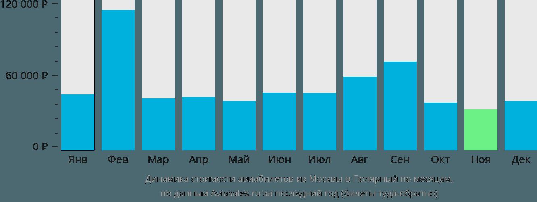 Динамика стоимости авиабилетов из Москвы в Полярный по месяцам