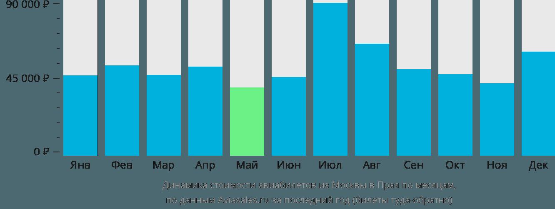 Динамика стоимости авиабилетов из Москвы в Прая по месяцам