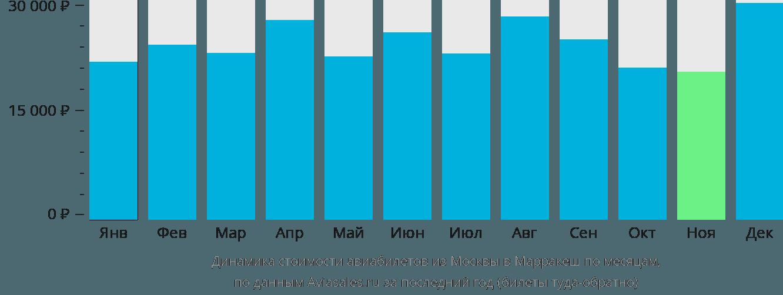 Динамика стоимости авиабилетов из Москвы в Марракеш по месяцам