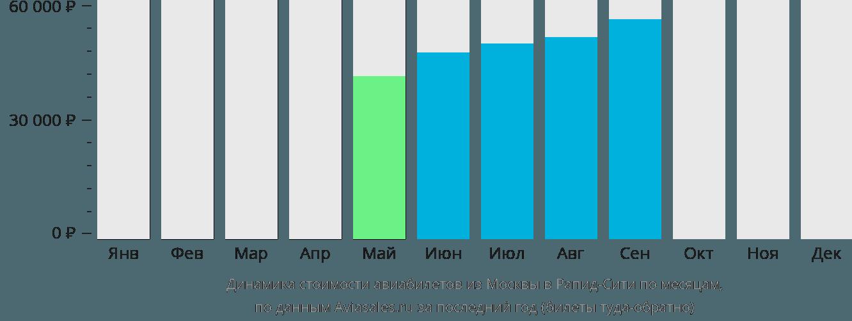 Динамика стоимости авиабилетов из Москвы в Рапид-Сити по месяцам