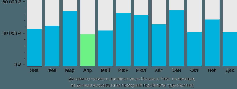 Динамика стоимости авиабилетов из Москвы в Рабат по месяцам