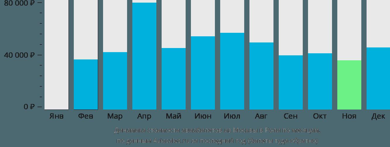 Динамика стоимости авиабилетов из Москвы в Роли по месяцам