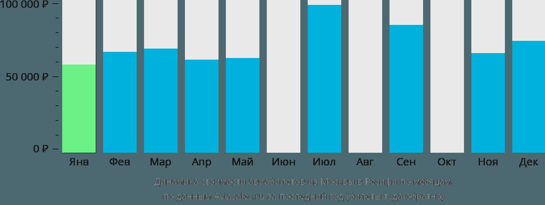 Динамика стоимости авиабилетов из Москвы в Ресифи по месяцам