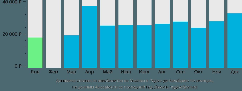 Динамика стоимости авиабилетов из Москвы в Реджо-ди-Калабрию по месяцам