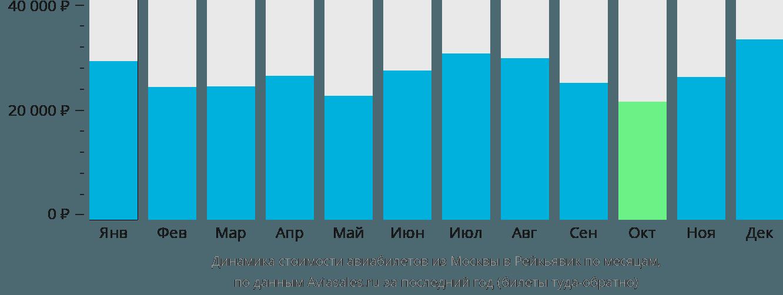 Динамика стоимости авиабилетов из Москвы в Рейкьявик по месяцам