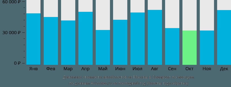 Динамика стоимости авиабилетов из Москвы в Сиемреап по месяцам