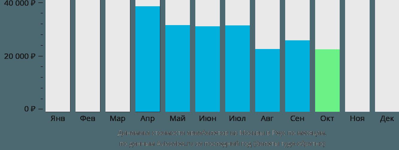 Динамика стоимости авиабилетов из Москвы в Реус по месяцам