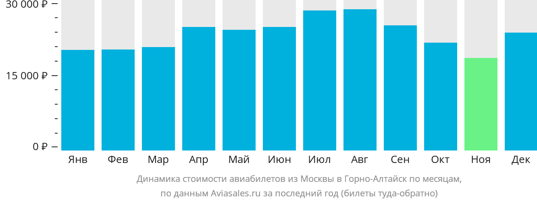 Динамика стоимости авиабилетов из Москвы в Горно-Алтайск по месяцам