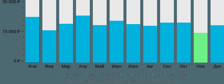 Динамика стоимости авиабилетов из Москвы на Родос по месяцам