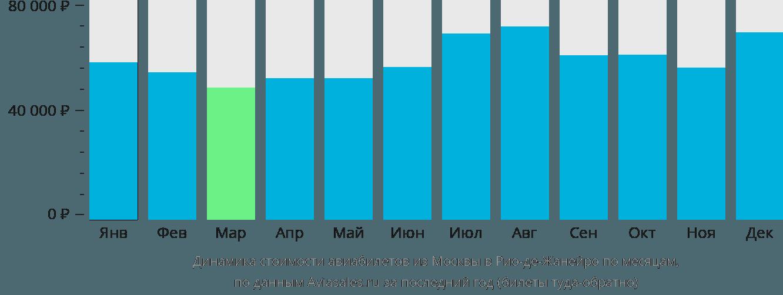Динамика стоимости авиабилетов из Москвы в Рио-де-Жанейро по месяцам