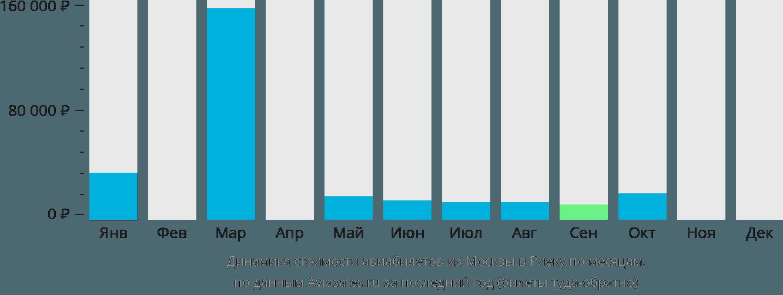 Динамика стоимости авиабилетов из Москвы в Риеку по месяцам
