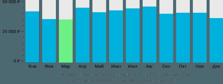 Динамика стоимости авиабилетов из Москвы в Марса-Алам по месяцам