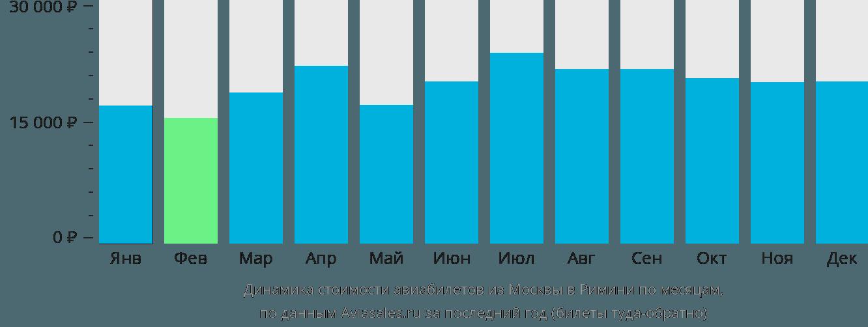 Динамика стоимости авиабилетов из Москвы в Римини по месяцам