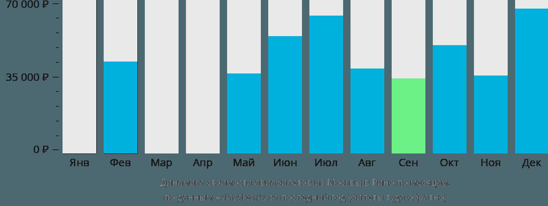 Динамика стоимости авиабилетов из Москвы в Рино по месяцам