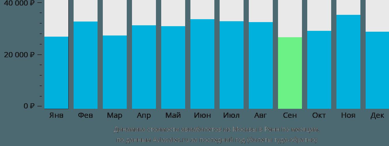 Динамика стоимости авиабилетов из Москвы в Ренн по месяцам