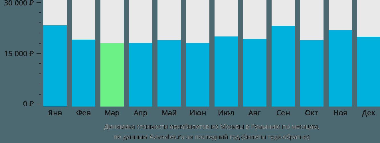 Динамика стоимости авиабилетов из Москвы в Румынию по месяцам