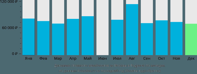 Динамика стоимости авиабилетов из Москвы в Родригес по месяцам
