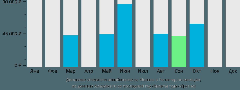 Динамика стоимости авиабилетов из Москвы в Рочестер по месяцам