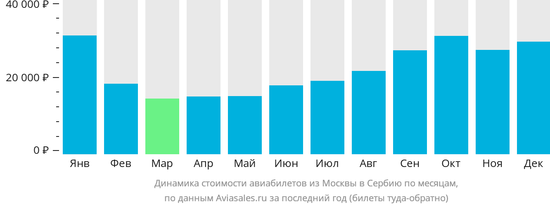 Динамика стоимости авиабилетов из Москвы в Сербию по месяцам