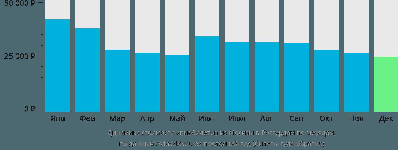 Динамика стоимости авиабилетов из Москвы в Роттердам по месяцам