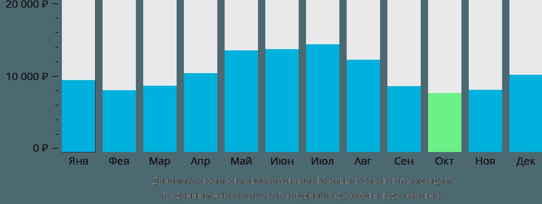 Динамика стоимости авиабилетов из Москвы в Саратов по месяцам